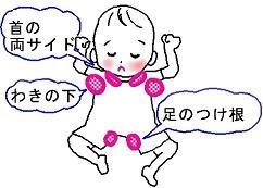 赤ちゃんの発熱時の対処法